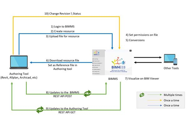 The BIMMS workflow with the BIM authoring tools