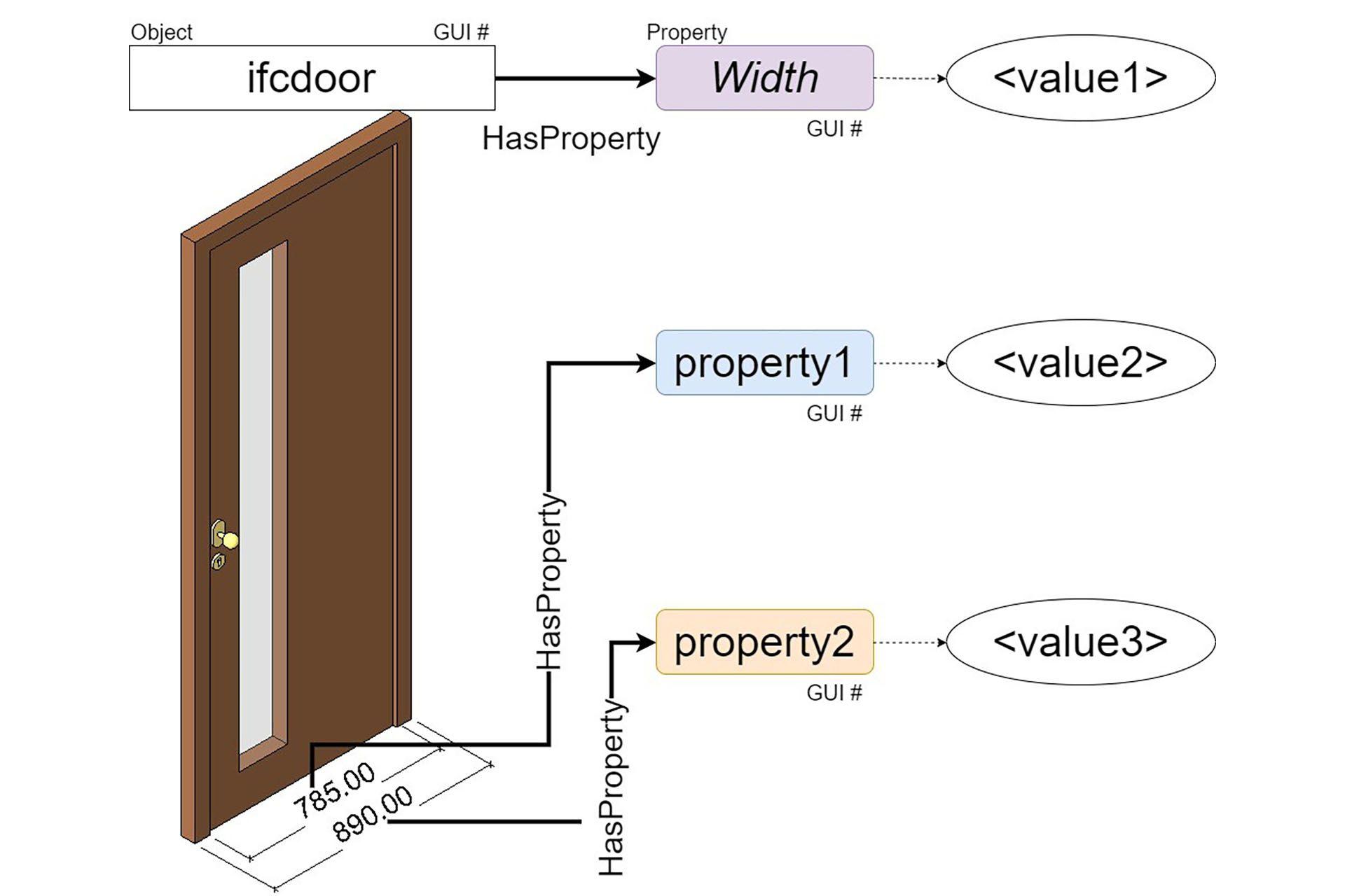 BIM4EEB ontologies framework