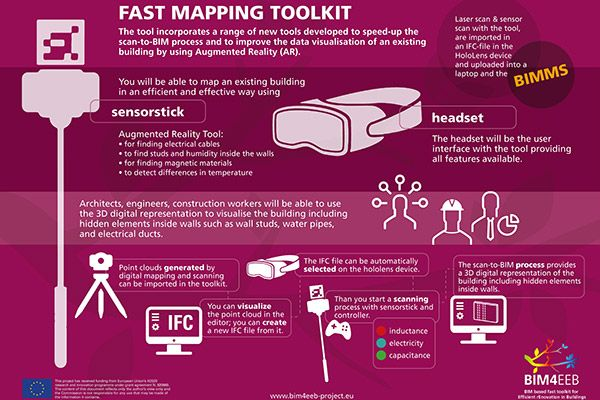 Fast mapping