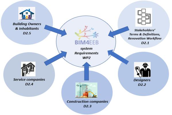 BIM4EEB Newsletter from BuildUp The European Portal for Energy Efficiency in Buildings